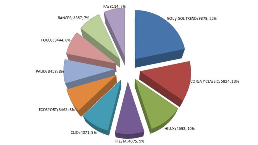 Cuáles fueron los autos usados que más se vendieron en septiembre