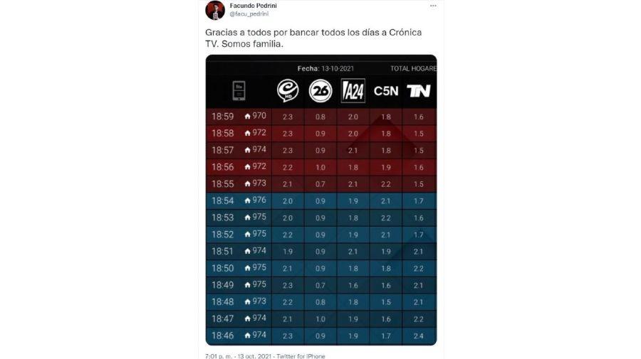 Rating Crónica TV
