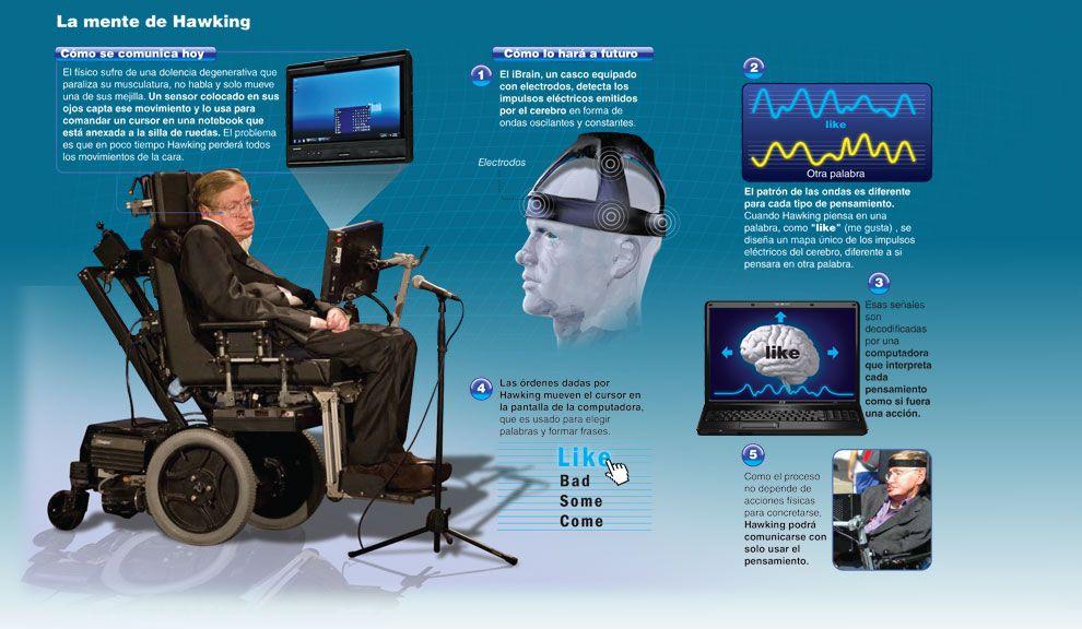 El salto científico de iBrain está en el aumento de la eficiencia en la captación de las ondas cerebrales que determinan los pensamientos.