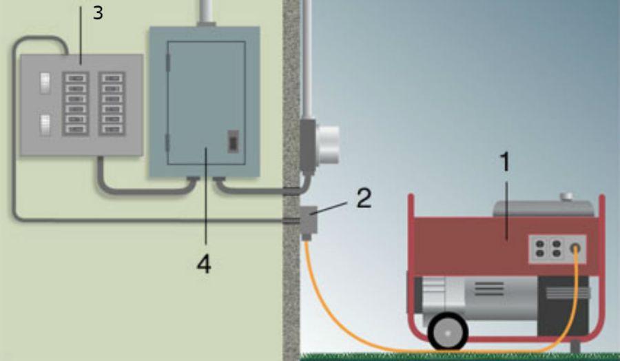 generador2