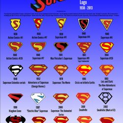 evolucion-del-logo-de-superman