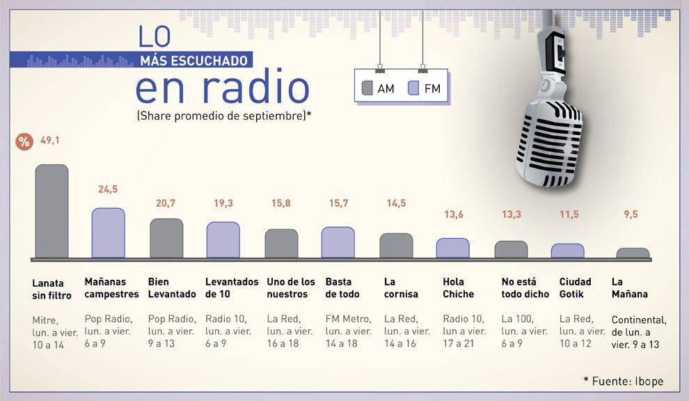Radio am 710 argentina online dating 10