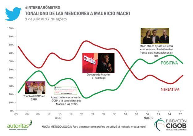 Tonalidad-Macri