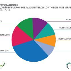 tuits-virales
