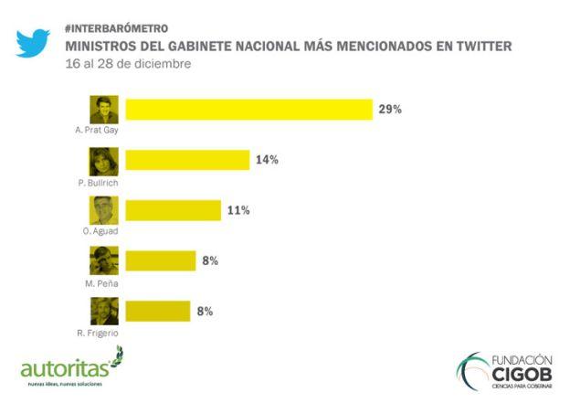 ministros-twitter