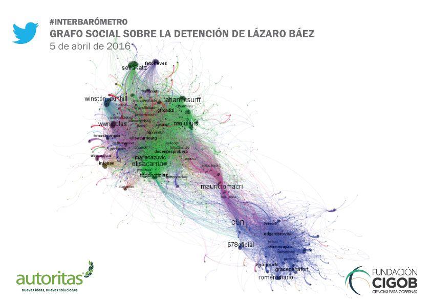 grafo-lazaro