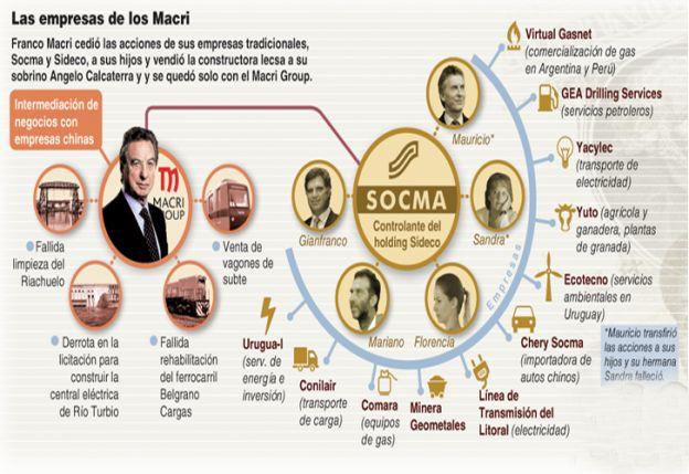 Los negocios de la familia Macri