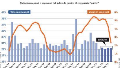 Para las consultoras privadas, el índice núcleo que no contempla precios regulados volvió a calentarse. El impacto del nuevo gas.