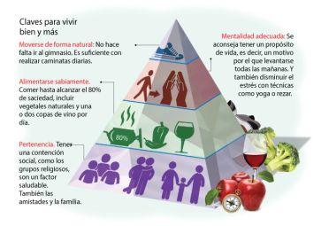 """La """"pirámide saludable"""" devela los secretos de las zonas azules para alcanzar la longevidad."""