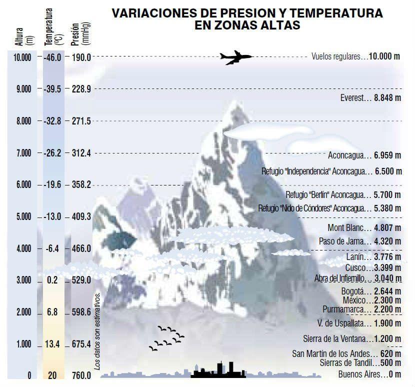 presion-vs-altura