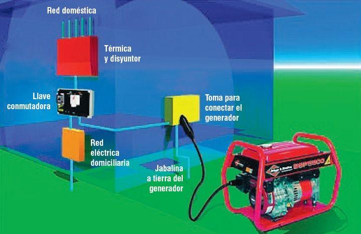 ebergia electrica