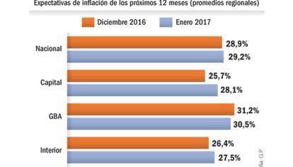 La inflación de enero ronda el 1,7% y en febrero llegará al 2%.