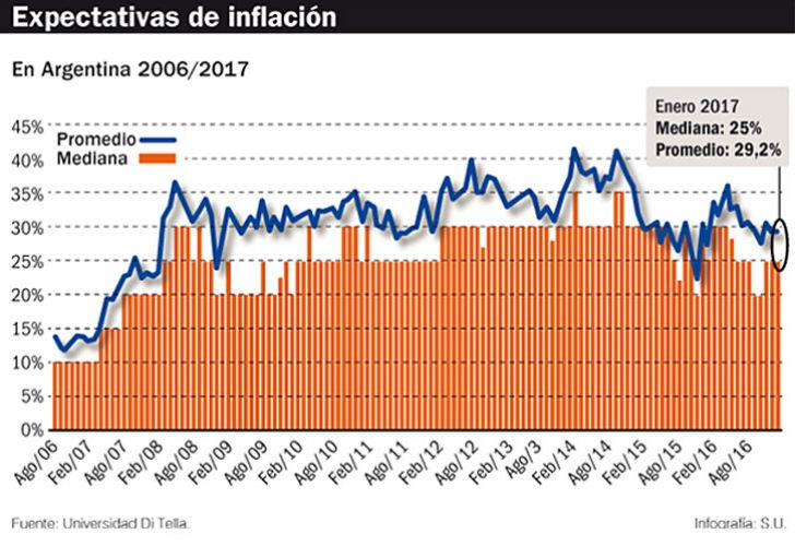 0218_Inflacion_ditella_su_g