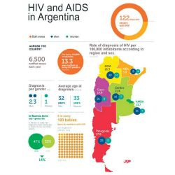 There are an estimated 122,000 people in Argentina living with HIV/AIDS.