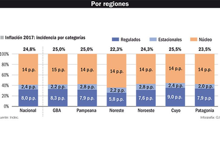 0127_inflacion_regiones_gp_g.jpg