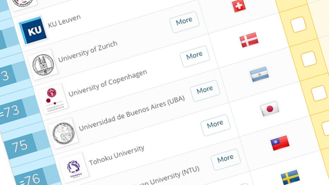 The University of Buenos Aires came in 75th, in the recent QS World University Rankings for 2018.
