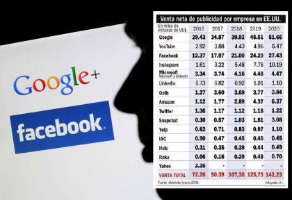 La ruta del dinero de la publicidad en Internet.