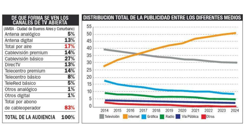 ASI SE VEN, ASI VENDEN PUBLICIDAD. En el Gran Buenos Aires la mayoría ve televisión por un cableoperador. Aun en 2024 la televisión seguirá siendo el medio off line de mayor recaudación publicitaria.