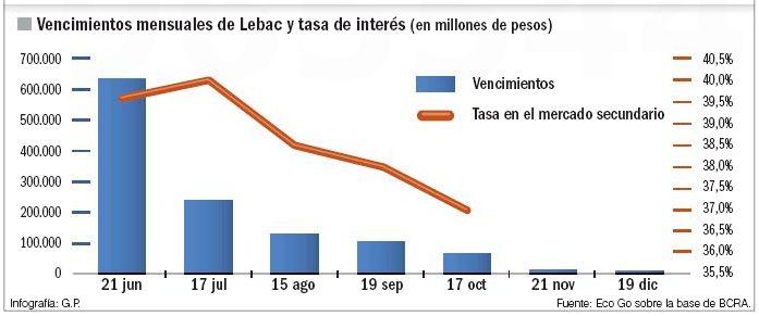 Cerco anticorrida. Vencimientos mensuales de Lebac y tasa de interés.