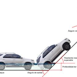 Ninguno de los SUV estudiados para este informe presenta los mismos ángulos de ataque, salida, ventral ni despeje del suelo.