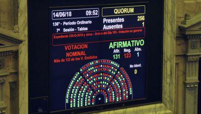 La Camara de Diputados dio media sanción a la ley despenalizacion del aborto esta mañana.
