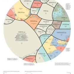 lenguas del mundo2