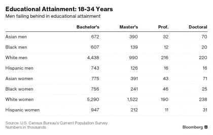 Educational Attainment: 18-34 Years