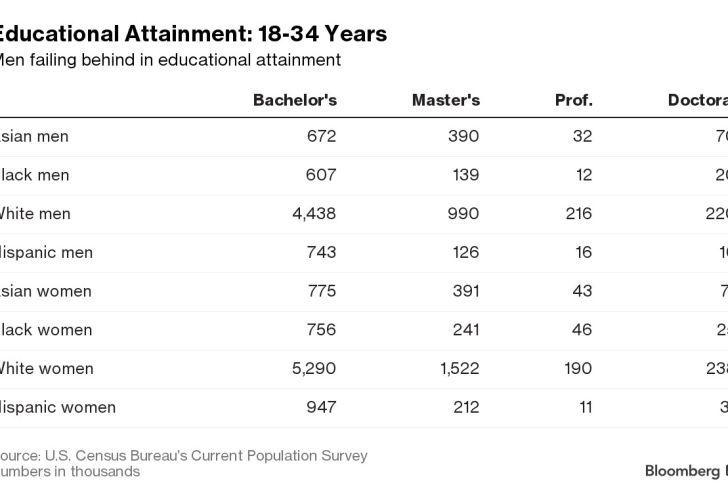 Educational Attainment: 18-34 Years