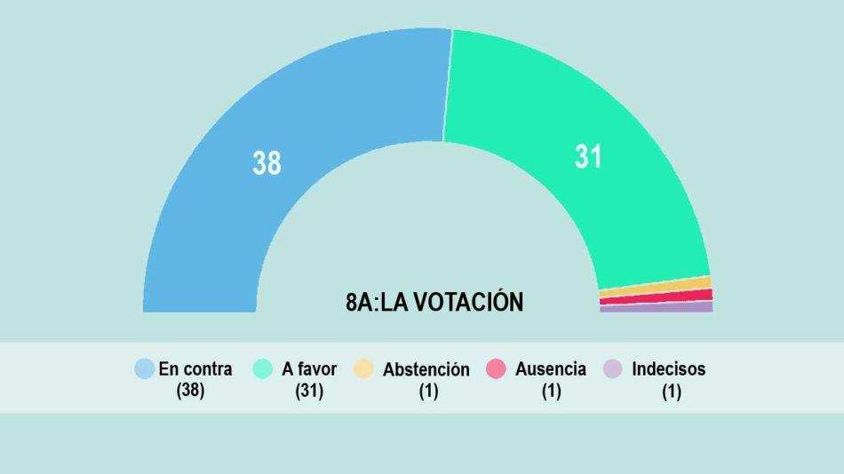 8A LA VOTACION INFOGRAFIA0