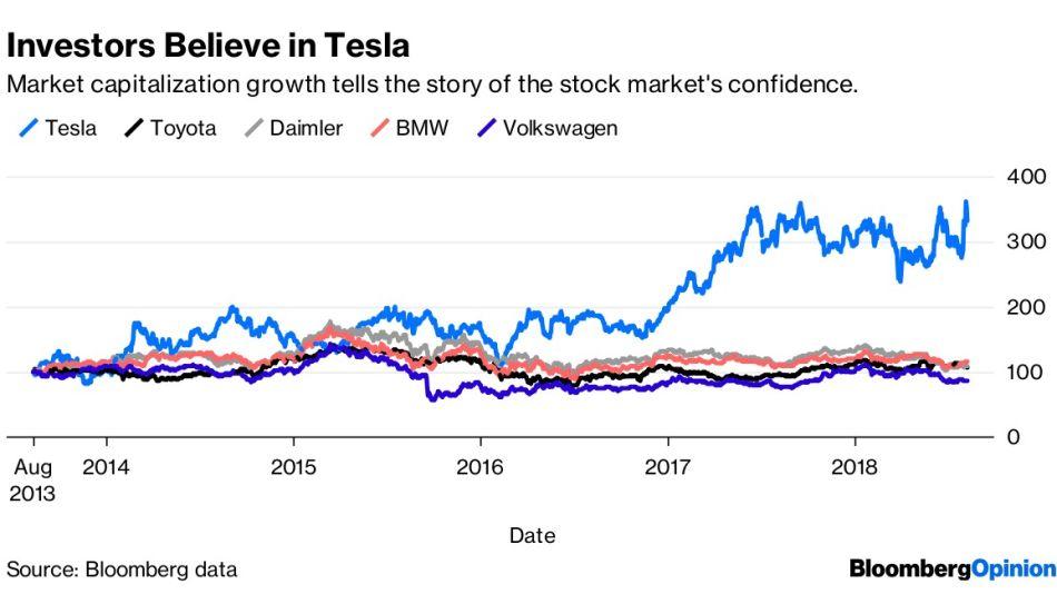 Investors Believe in Tesla