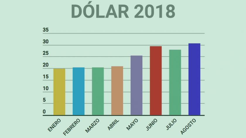 Resultado de imagen para argentina dolar pasa los 30 pesos