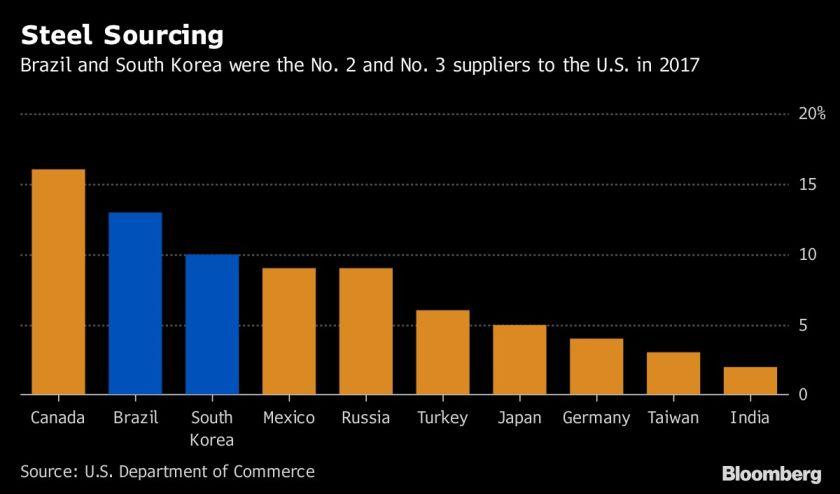 Trump amenaza con retirarse de la OMC en ausencia de reformas