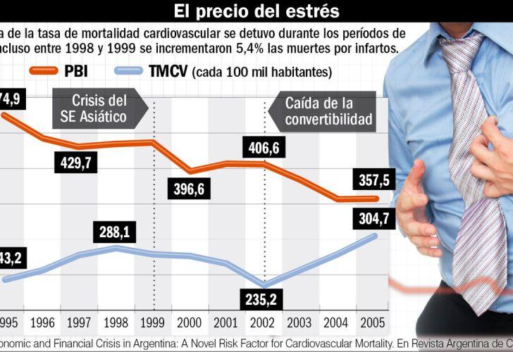Crisis económica e infarto