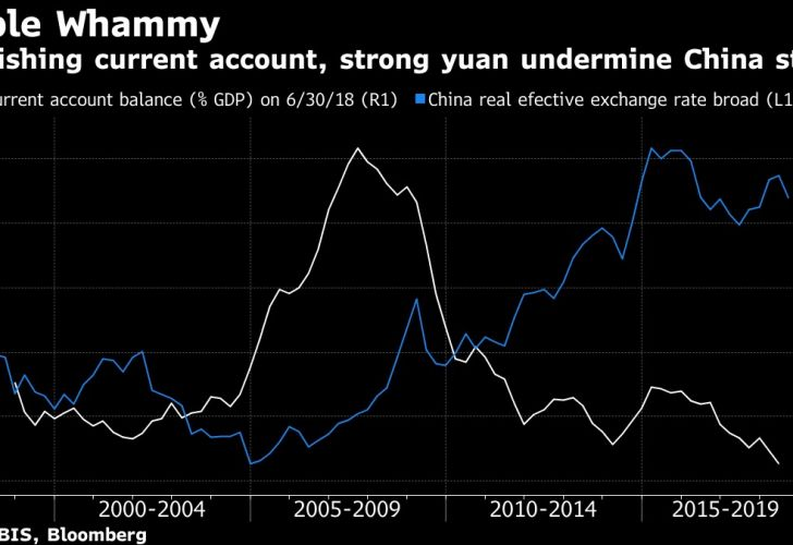 Diminishing current account, strong yuan undermine China story