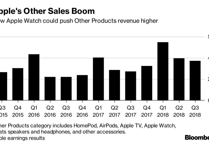 Apple's Other Sales Boom
