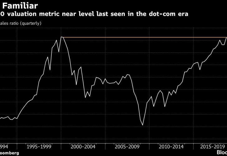 S&P 500 valuation metric near level last seen in the dot-com era