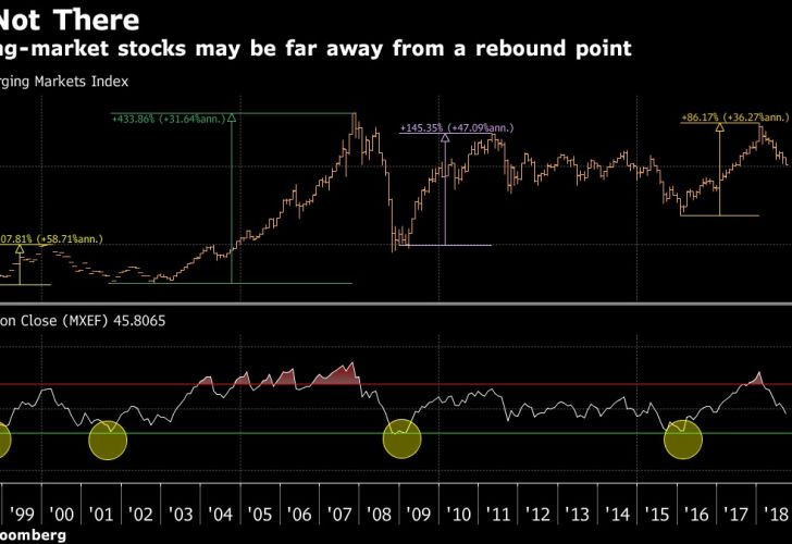 Emerging-market stocks may be far away from a rebound point