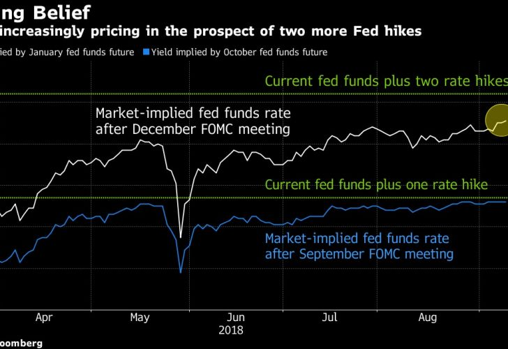 Market increasingly pricing in the prospect of two more Fed hikes