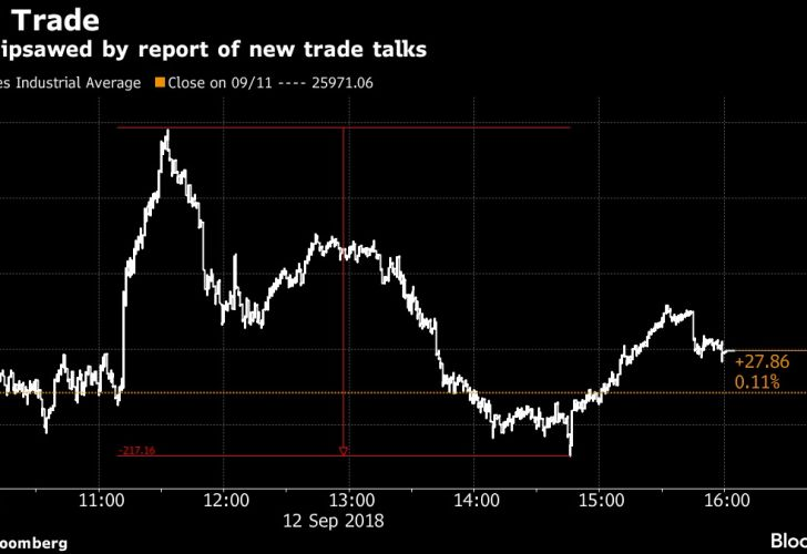 Dow whipsawed by report of new trade talks