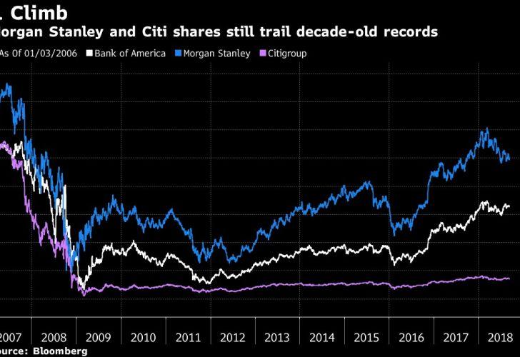 BofA, Morgan Stanley and Citi shares still trail decade-old records