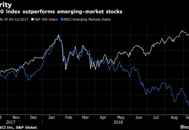 S&P 500 index outperforms emerging-market stocks
