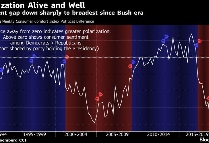 Sentiment gap down sharply to broadest since Bush era