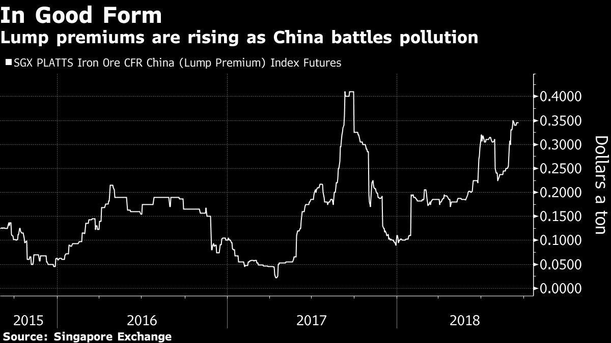 Lump premiums are rising as China battles pollution