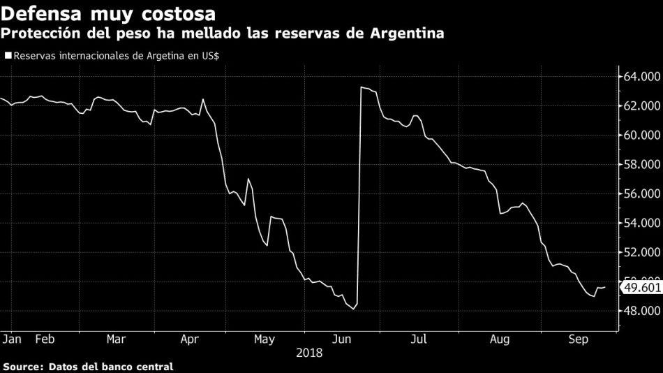 Protección del peso ha mellado las reservas de Argentina