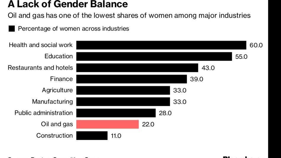 A Lack of Gender Balance