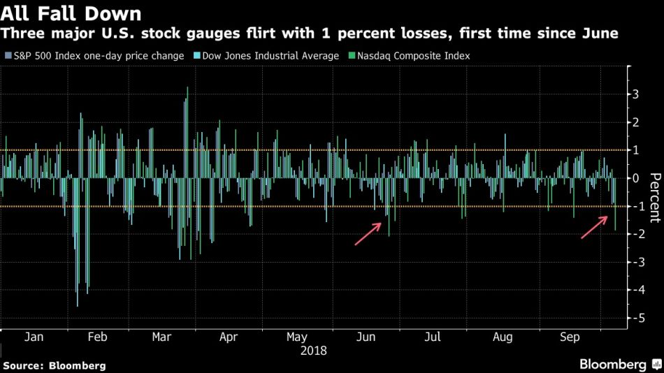 Three major U.S. stock gauges flirt with 1 percent losses, first time since June