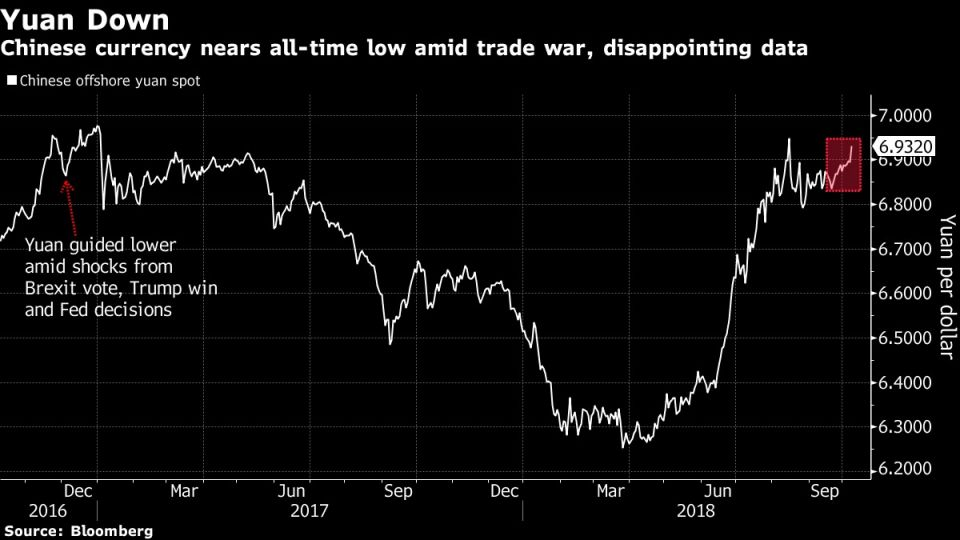 Chinese currency nears all-time low amid trade war, disappointingdata