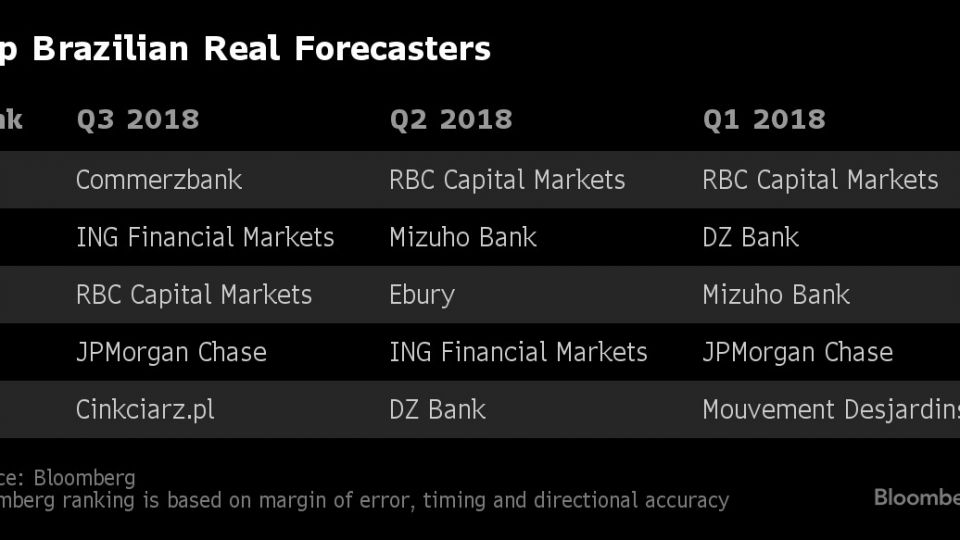 Top Brazilian Real Forecasters