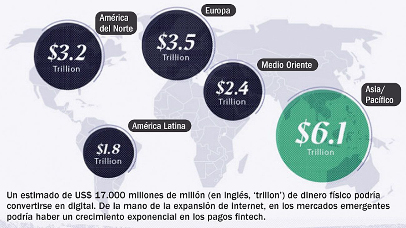 Sin billetes. Volumen de dinero físico que potencialmente se convertirá en digital, en cada una de las regiones del mundo.