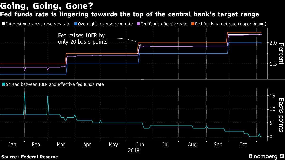 Acciones de EE.UU. bajan y el dólar aumenta tras reunión de la Fed